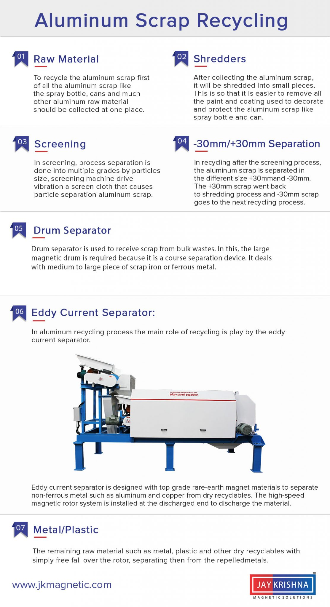 Infographic Complete Process Of Aluminum Scrap Recycling